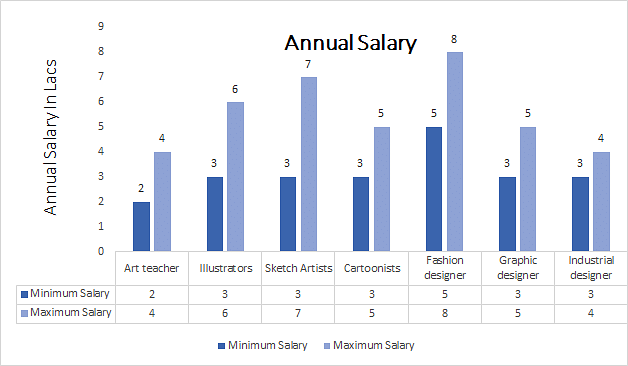 Master of Arts [MA] (Drawing and Painting) annual salary